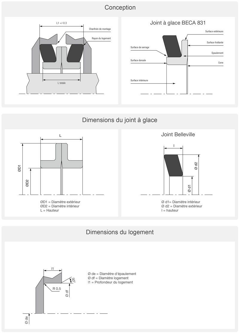 Description du joint à glace BECA 831